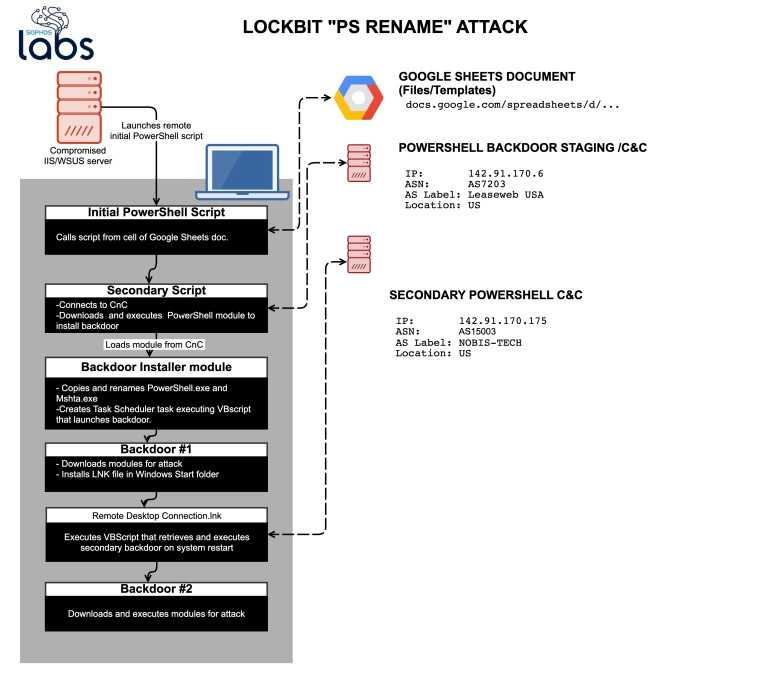LockBit: increasingly sophisticated ransomware