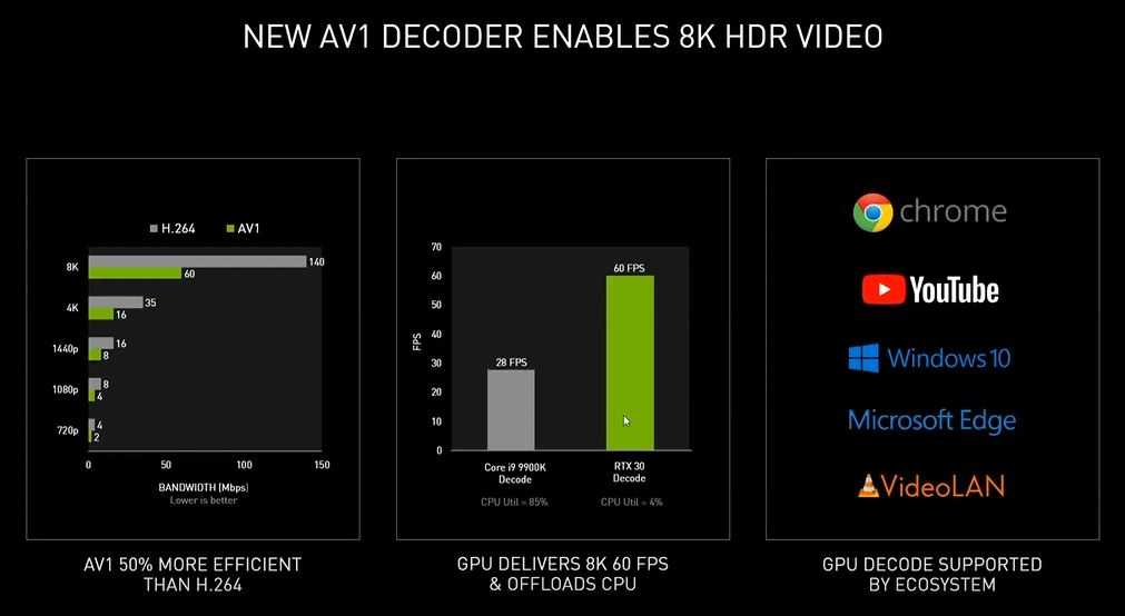 NVIDIA RTX 3090, RTX 3080, RTX 3070: what you need to know about Ampere GPUs