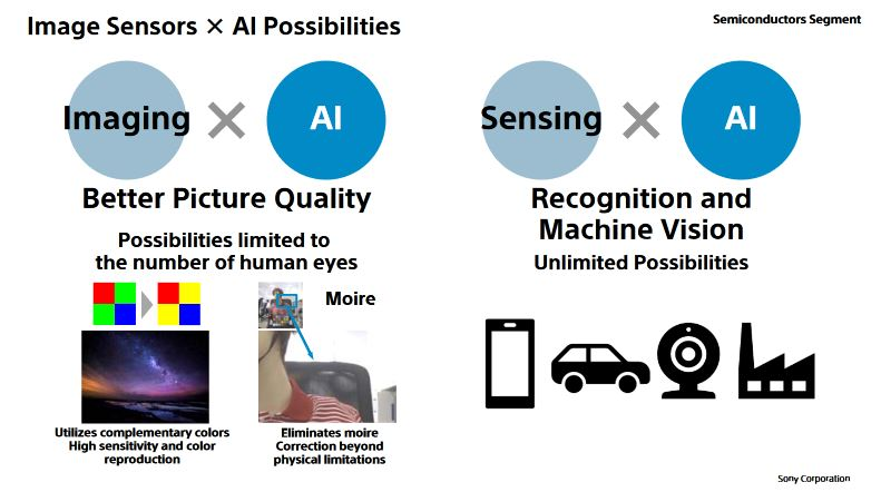 Sony: sensors with integrated artificial intelligence