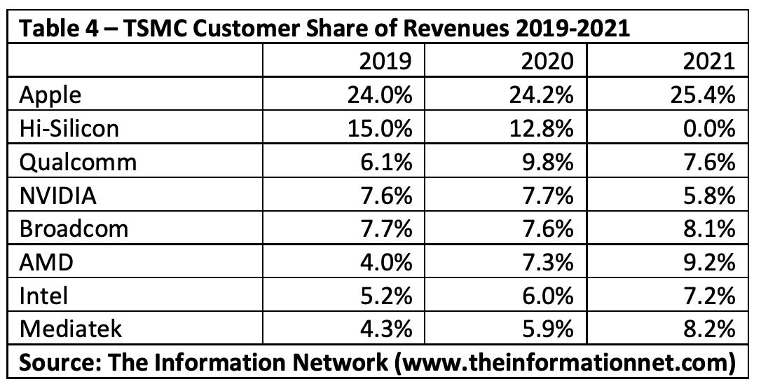 Apple: continues its leadership as the main customer of TSMC