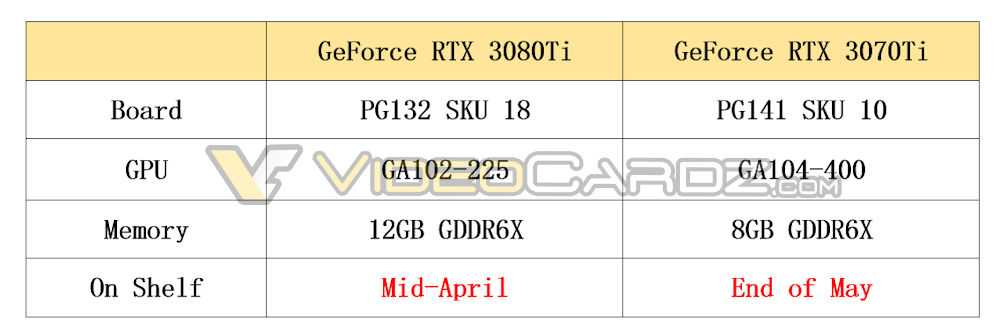 NVIDIA RTX 3070 Ti: two versions of 8 and 16 GB GDDR6X?