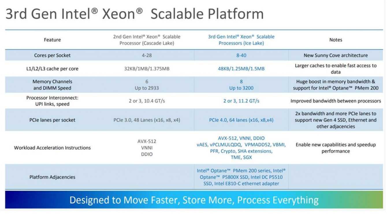 Intel Xeon Scalable 3a ufficiali: ben 40 Core a 10nm!