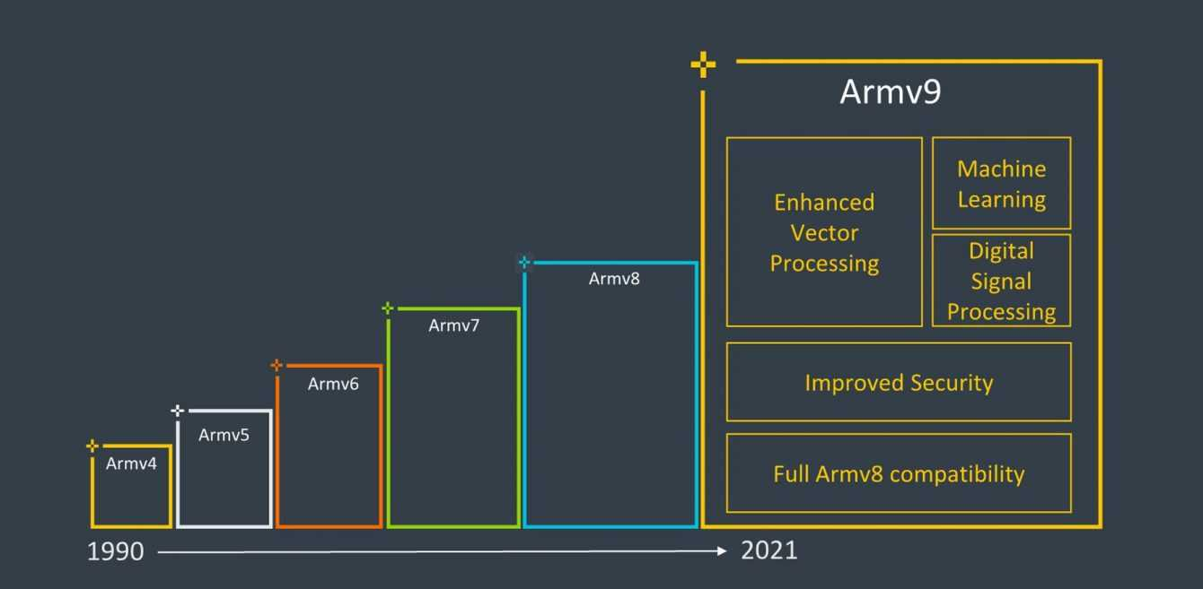 Arm presents ARMv9: the future between supercomputers and mobile devices