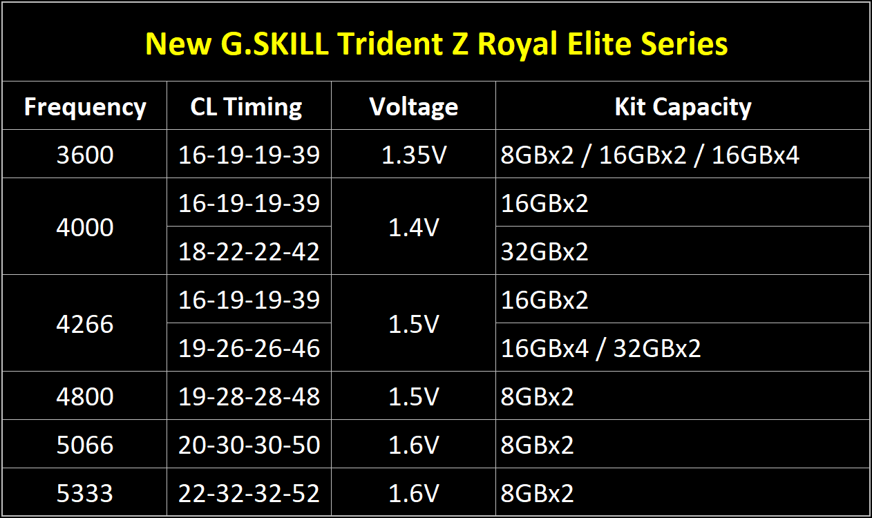 G.SKILL: here is the new RAM Trident Z Royal Elite series